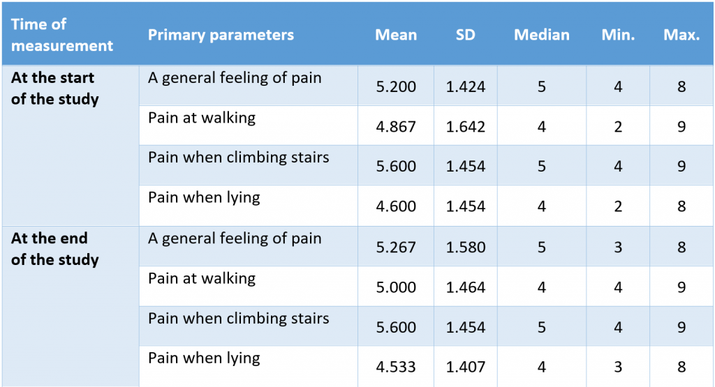 Table 2_Osteopathic_Treatment_of_Patients_with_Coxarthrosis