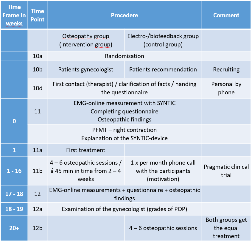 Table_1_Osteopathic treatment of the genital descensus