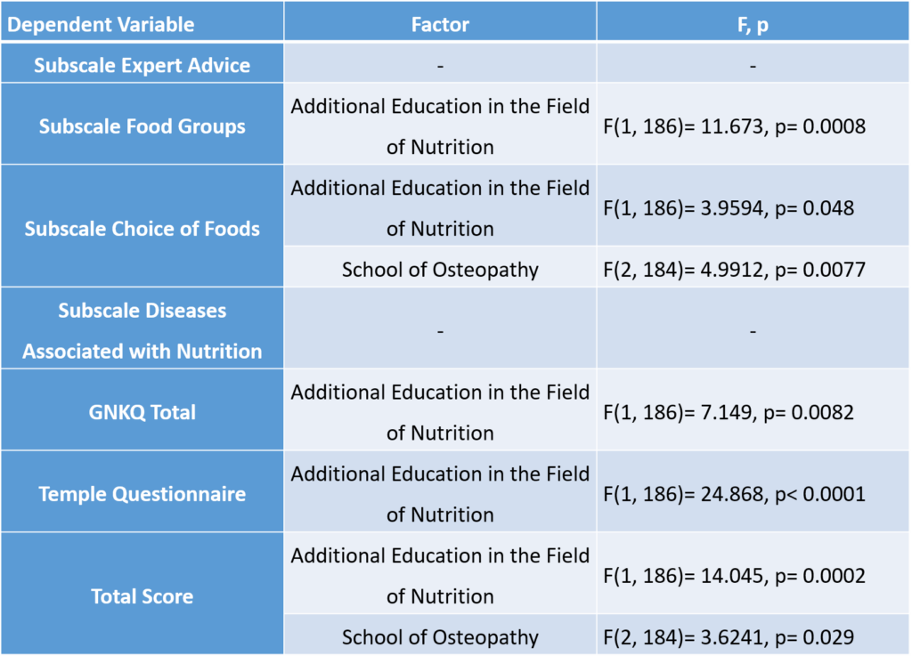 Nutritional Issues among Osteopaths in Austria